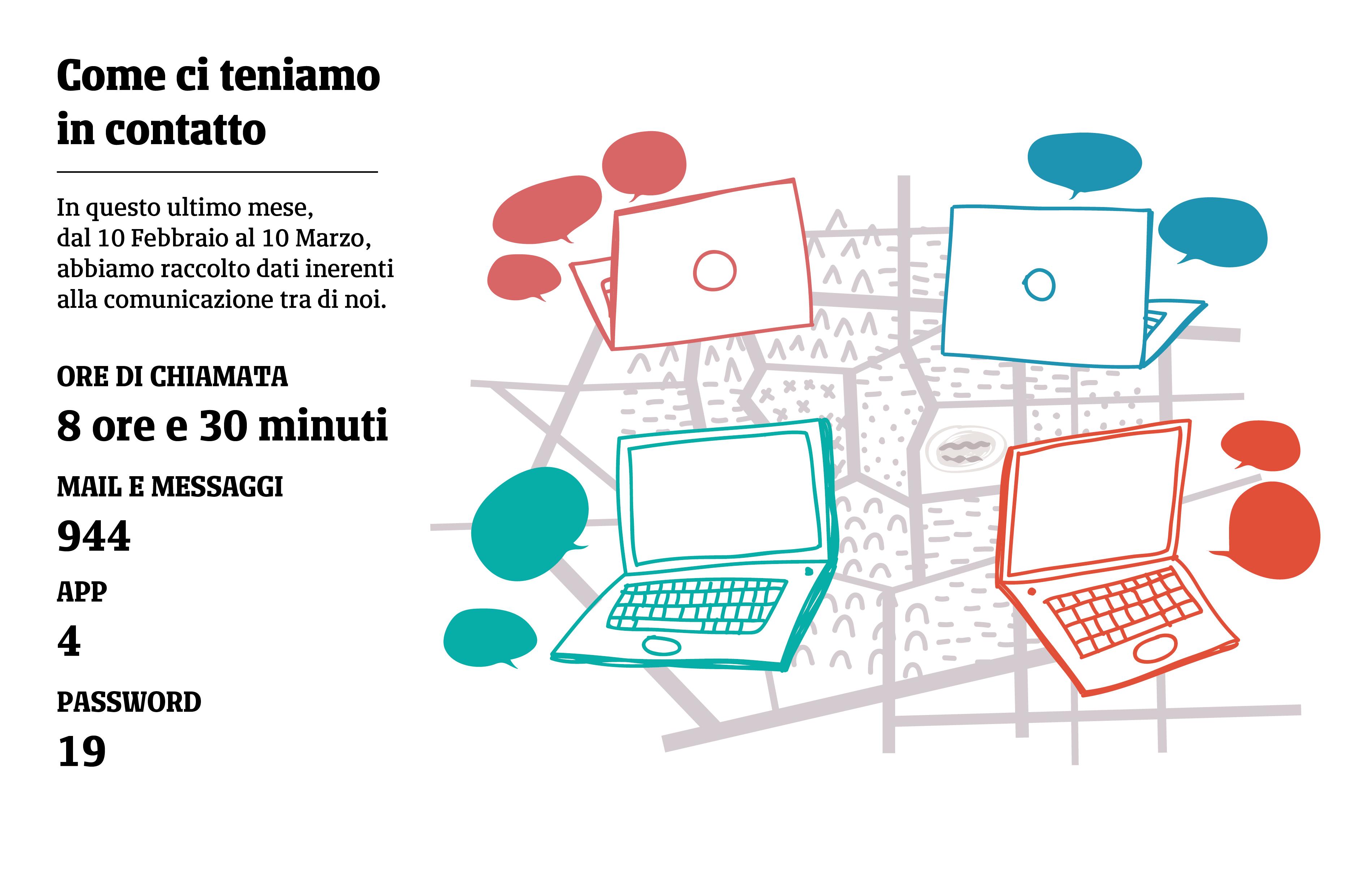 Illustrazione di computer che comunicano tra loro. Rappresentazione degli strumenti che i soci di Alpaca utilizzano per comunicare